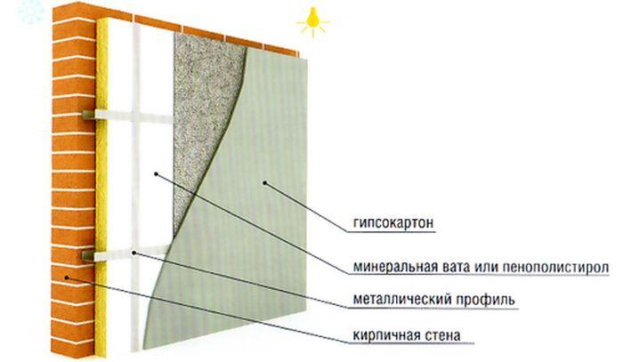 правильное утепление кирпичной стены